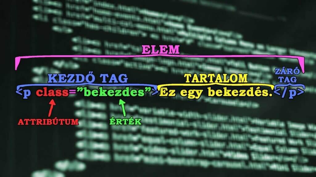 Mi az a a HTML elem? HTML elem magyarázó kép