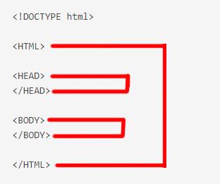 A HTML oldalak struktúráját, felépítését szemléltető kép