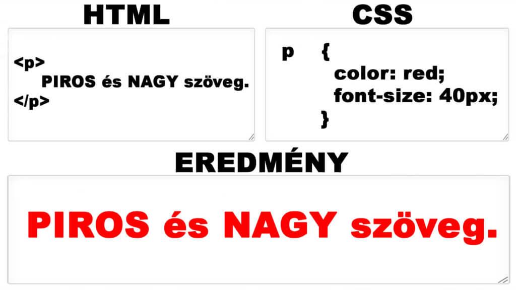 HTML stílus, stíluslap és CSS használata, avagy HTML style cikk nyitóképe