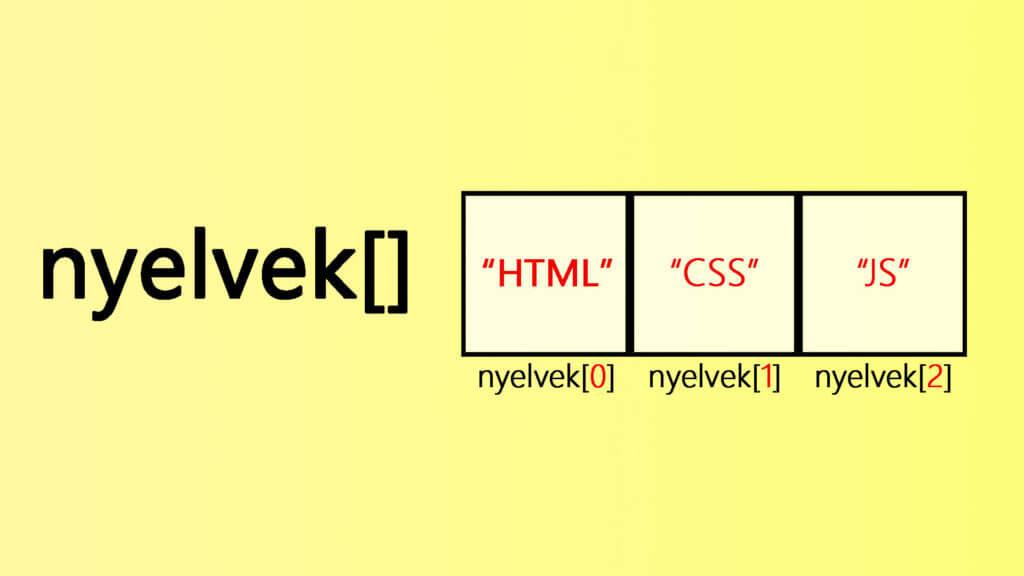 JavaScript (JS) tömbök során használatos indexek magyarázata szemléletes példával, grafikával